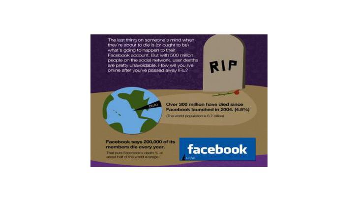 Facebook อาลัย Account  ผู้ที่สมัครแล้ว ไม่ได้เล่น