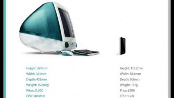 10 ปีของสินค้า Apple