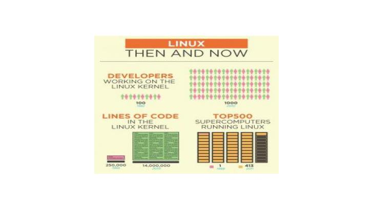Linux - ครบรอบ 20 ปี - Then and Now [Infographic]