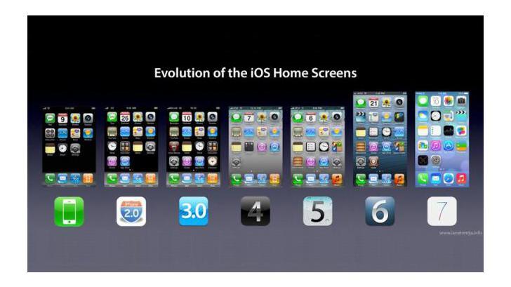 มาดูความเปลี่ยนแปลงของหน้าจอ Home screen ตั้งแต่ iOS 1 - iOS 7