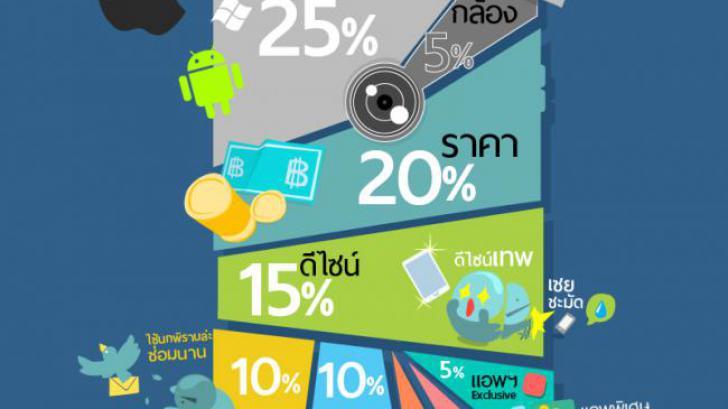 เหตุผลสำคัญที่สุด ในการเลือกซื้อสมาร์ทโฟนสักเครื่อง [Thaiware Infographic 3]