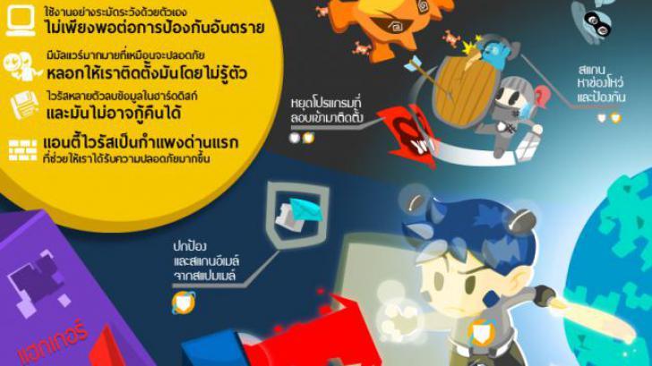 ทำไมถึงต้องใช้โปรแกรมป้องกันไวรัส ? และความแตกต่างระหว่าง Antivirus กับ Internet Security [Thaiware Infographic 4]