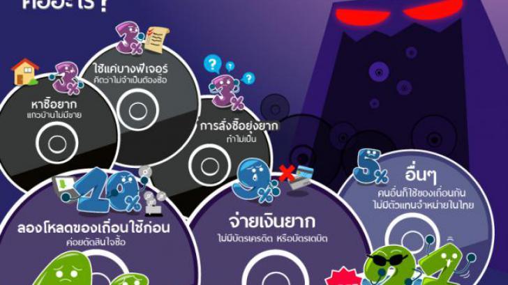 เหตุผลที่ทำไมคุณถึงใช้โปรแกรม เกมส์ หรือแอพเถื่อน [Thaiware Infographic 6]