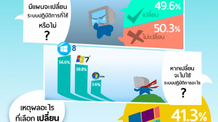 เมื่อ Microsoft ยุติการสนับสนุน Windows XP คุณจะ ? (Thaiware Infographic 8)
