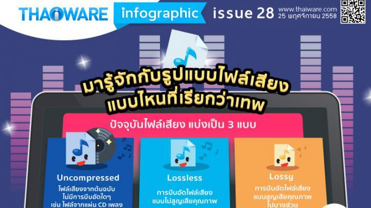 มารู้จักกับรูปแบบไฟล์เสียง แบบไหนที่เรียกว่าเทพ [Thaiware Infographic 28]