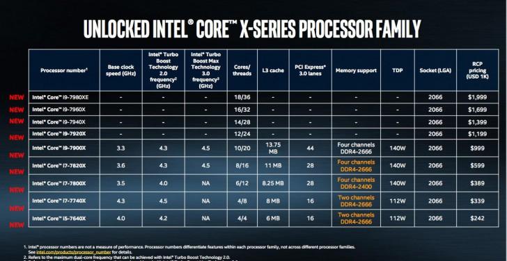 Intel เผยราคา Core i9 แล้ว พร้อมรายละเอียดรุ่นพิเศษ Extreme Edition ที่มีถึง 18 คอร์