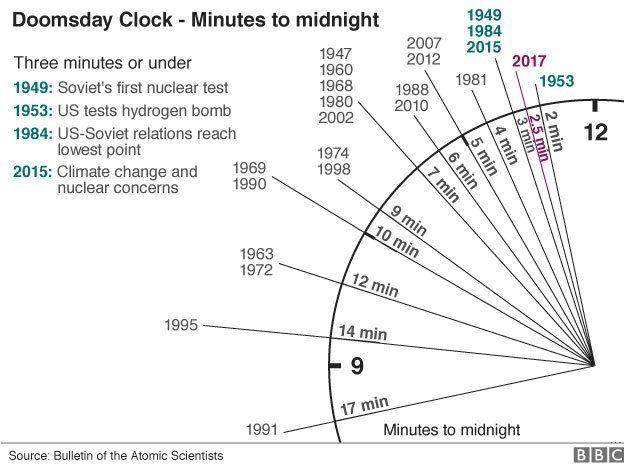 มาทำความรู้จักกับ นาฬิกาวันสิ้นโลก หรือ Doomsday Clock กันนะ