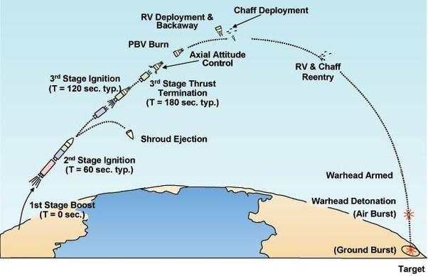 ข่าวเบาๆ ที่ว่าด้วย ขีปนาวุธข้ามทวีป หรือ ICBM ทำงานอย่างไร?
