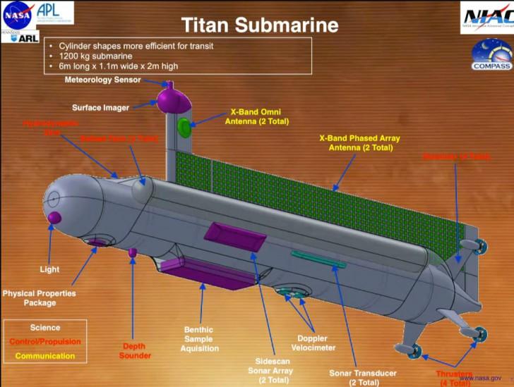 NASA จะส่งเรือดำน้ำไปสำรวจท้องทะเลของดาวบริวาร Titan