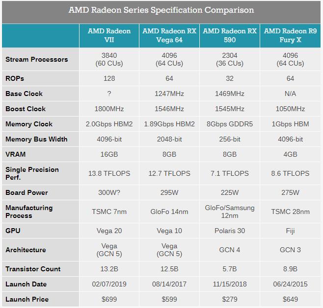 AMD เปิดตัวการ์ดจอรุ่นใหม่สุดแรง Radeon VII
