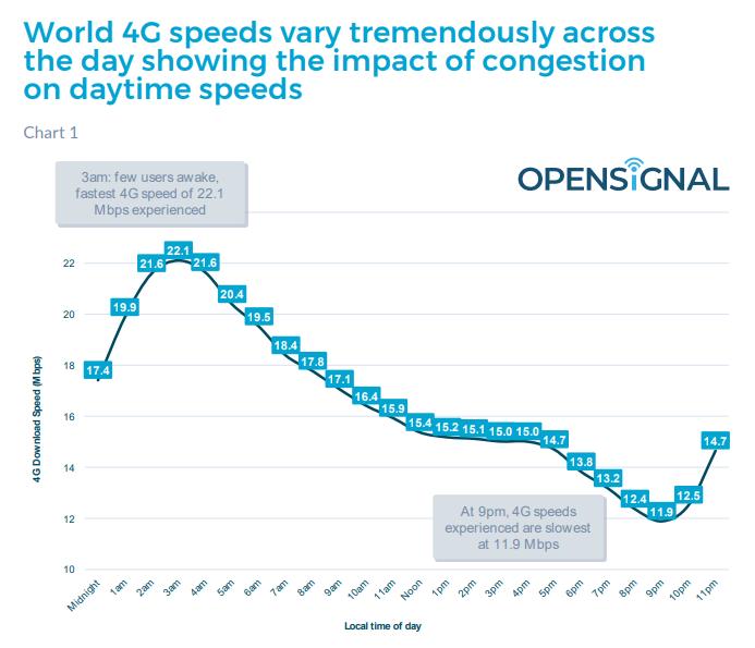 ความเร็วสัญญาณ 4G ของไทยอยู่อันดับรั้งท้าย และความสำคัญของการพัฒนาไปสู่ระบบ 5G