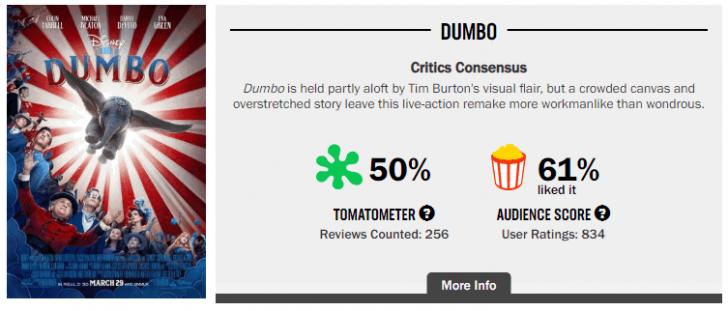 Dumbo ทำรายได้เปิดตัวในสหรัฐฯ น่าผิดหวัง ต่ำกว่าที่ Disney คาดการณ์ไว้