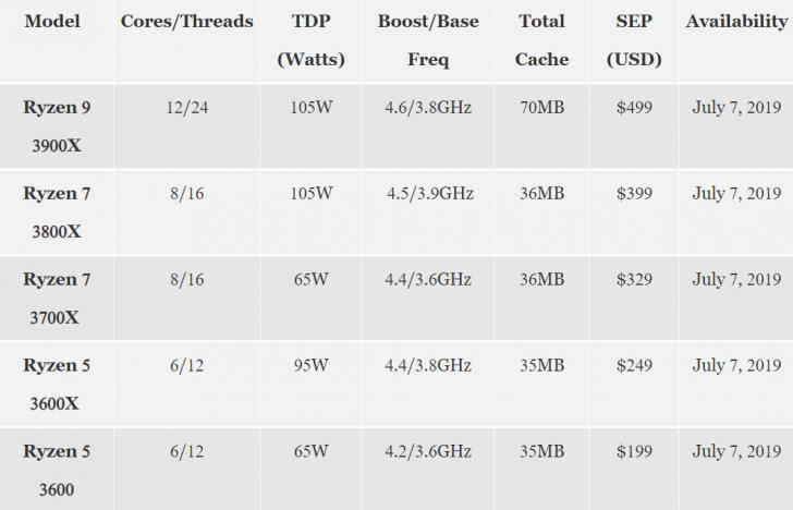 AMD เปิดตัวซีพียูซีรีส์ Ryzen 3000 แล้ว เร็วขึ้น แต่กินไฟน้อยลงกว่าเดิม