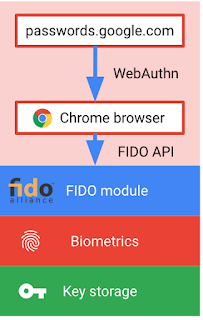 Google เปิดให้ใช้ลายนิ้วมือเพื่อ Login บัญชีบนเว็บได้แล้ว