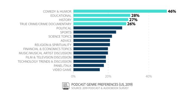 Adobe ชี้ชัด การจัดพอดแคสต์กำลังมาแรง และเป็นสื่อใหม่ที่น่าสนใจสำหรับงานโฆษณา