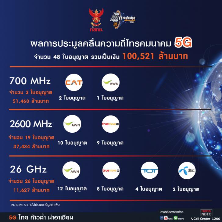 ผลการประมูลคลื่นความถี่ 5G รวมมูลค่ากว่าแสนล้านบาท คลื่น 1,800 MHz ไม่ถูกประมูล