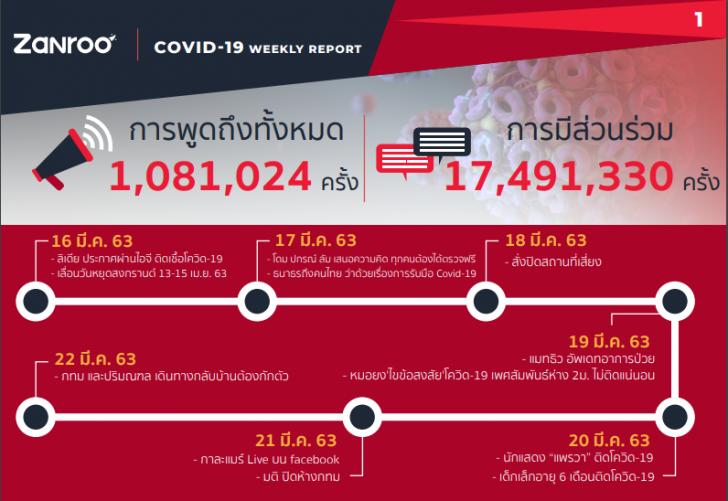 สรุปเหตุการณ์ COVID-19 ช่วง 16-22 มี.ค เกิดอะไรขึ้นบ้าง บนโซเชียลสนใจเรื่องอะไร ?