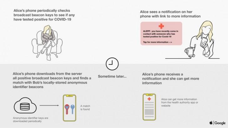 Apple จับมือ Google ร่วมพัฒนาแอปพลิเคชันช่วยควบคุมการระบาดของ COVID-19