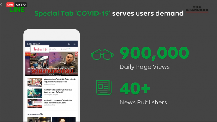 สำรวจเทรนด์ พฤติกรรมผู้บริโภคไทยในยุค COVID-19 ผ่าน LINE ทั้งโทร ช้อปปิ้ง อ่านข่าวมากขึ้น