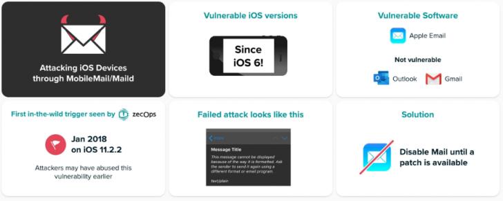 พบช่องโหว่ในแอป Mail ของ iPhone และ iPad