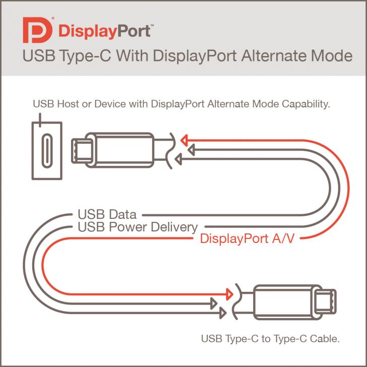 VESA เปิดตัว DisplayPort Alt Mode 2.0 รองรับภาพระดับ 16K ผ่านสาย USB4 และ USB-C