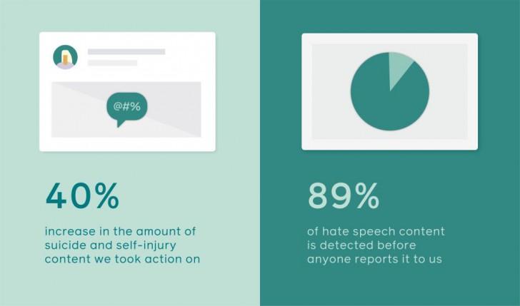 Instagram เพิ่ม 3 ฟีเจอร์ใหม่รับมือ Cyber Bullying และข้อความ Hate Speech