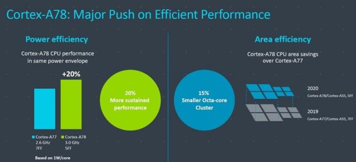 ARM เปิดตัวโปรเซสเซอร์ใหม่ Cortex-A78 และ Mali-G78 สำหรับใช้ในสมาร์ทโฟนเรือธงรุ่นใหม่