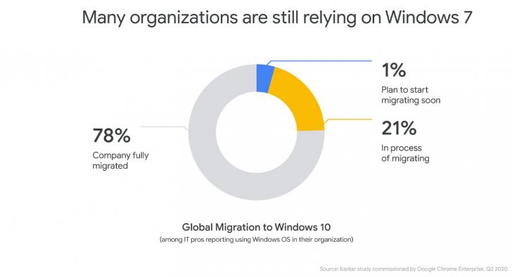 Google ประกาศขยายเวลาการใช้งาน Chrome บน Windows 7 ต่อไปอีก 6 เดือน