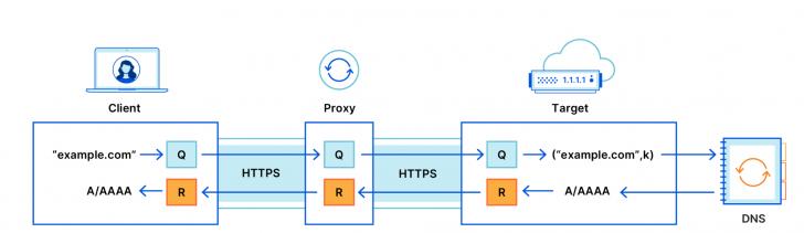 Cloudflare ร่วมมือกับ Apple พัฒนา ODoH เพิ่มความปลอดภัยในการใช้งานอินเทอร์เน็ต