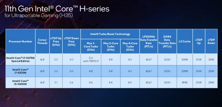 "Intel เปิดตัวชิปเซ็ตใหม่พร้อมเผยข้อมูล Intel 12th Gen ""Alder Lake"" ในงาน CES 2021"