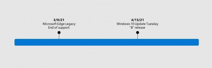 Microsoft ออกมาประกาศว่าจะลบ Edge Legacy ออกไปในการอัปเดต Windows ครั้งหน้า