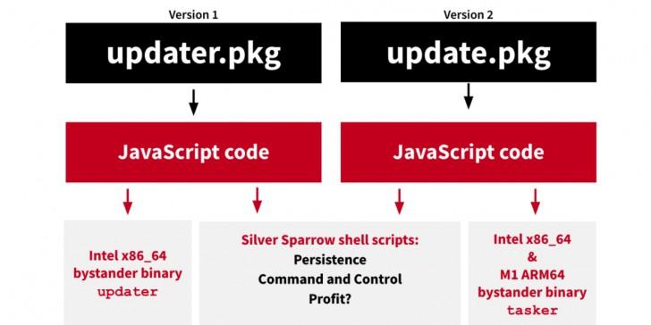 """ตรวจพบ Malware """"Silver Sparrow"""" ระบาดบนอุปกรณ์ Mac เกือบ 30,000 เครื่องทั่วโลก !"""