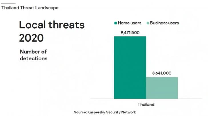 Kaspersky แนะให้กลุ่มธุรกิจรายย่อยและผู้ใช้ทั่วไปในประเทศไทยเพิ่มความปลอดภัยออนไลน์